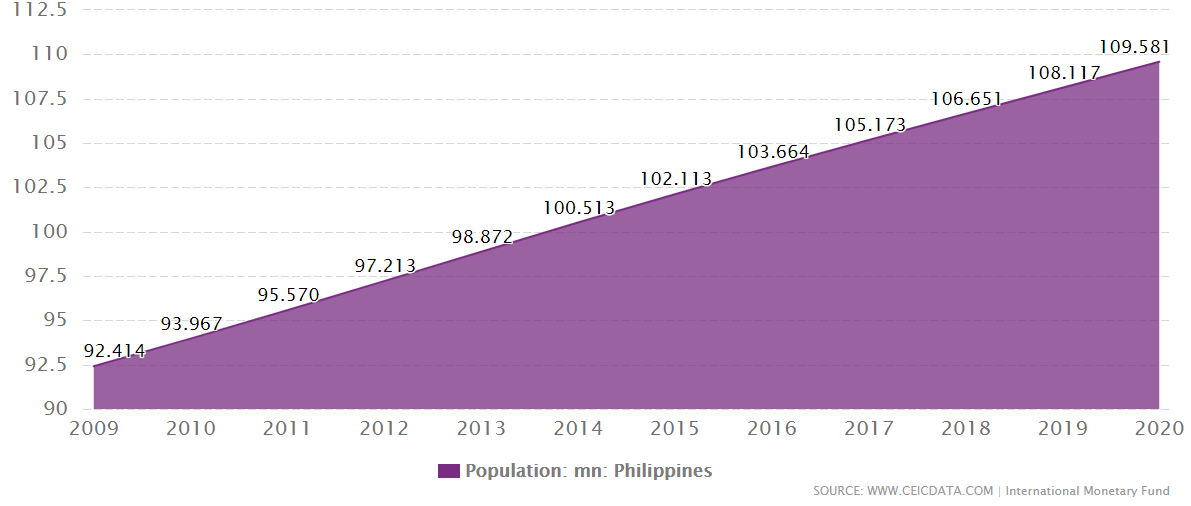 What is the Population of the Philippines